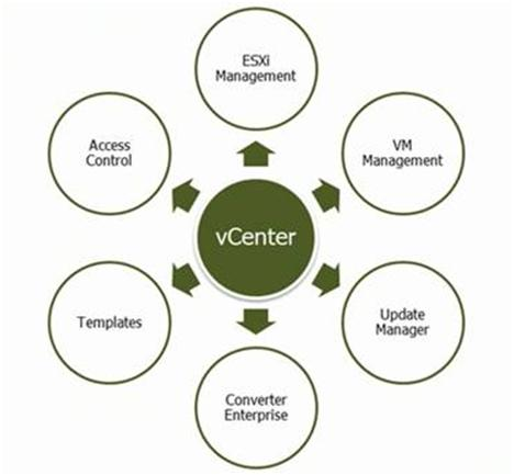 VMware vCenter 5 Installation Guide - vCenter Blueprint