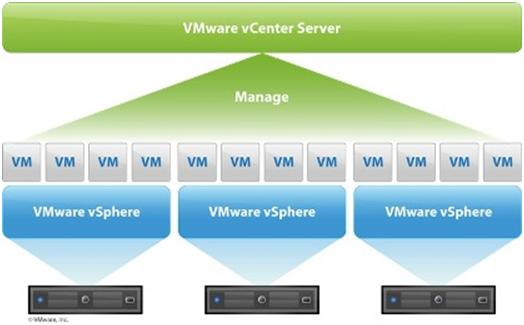 VMware vCenter 5 Installation Guide - vCenter features